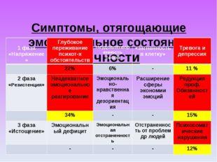Симптомы, отягощающие эмоциональное состояние личности 1 фаза «Напряжение» Г