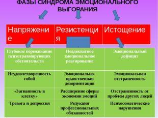 ФАЗЫ СИНДРОМА ЭМОЦИОНАЛЬНОГО ВЫГОРАНИЯ Напряжение Резистенция Истощение Глуб