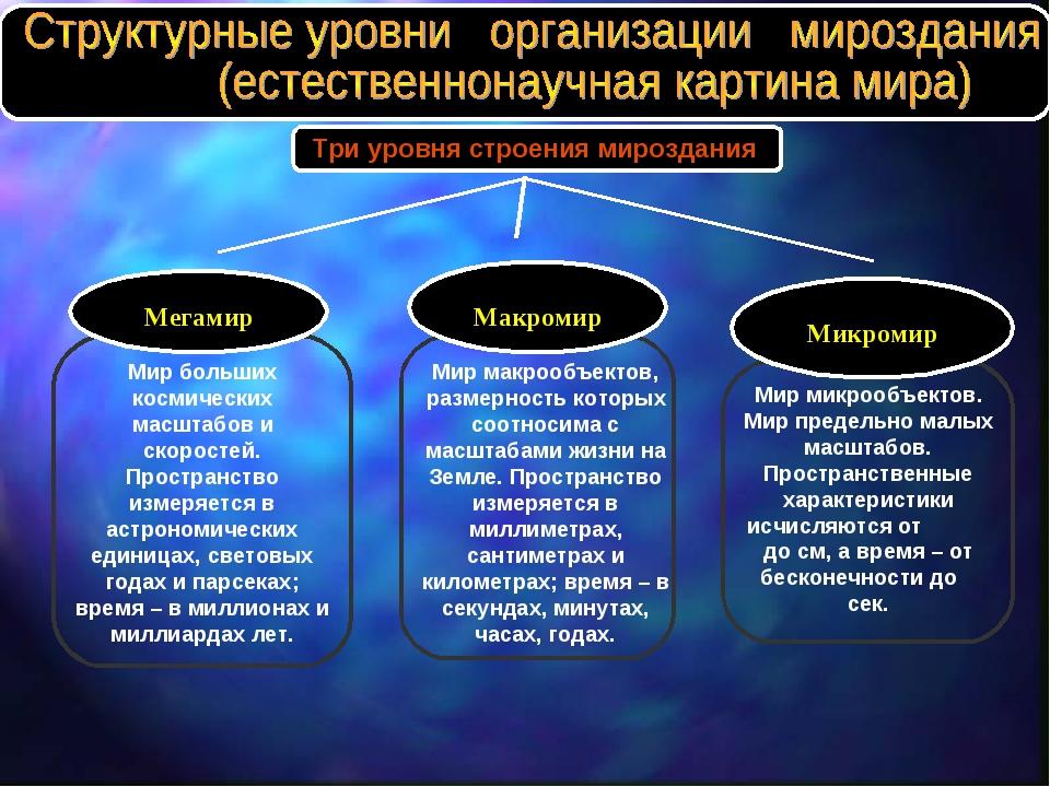 Три уровня строения мироздания Мир больших космических масштабов и скоростей....