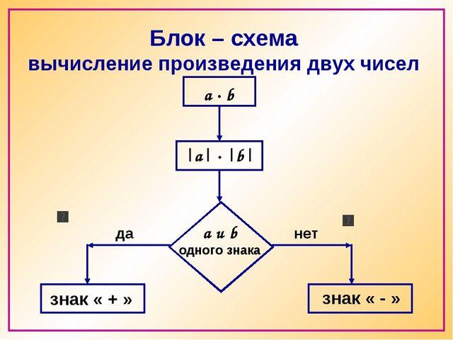 Блок – схема вычисление произведения двух чисел a · b a и b одного знака |a|...
