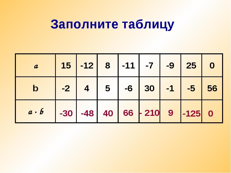 Заполните таблицу -30 -48 40 66 - 210 9 -125 0 a15-128-11-7-9250 b-2...