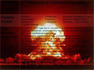Особенности разделения Причиныи стороныконфликта Религи озные Сербия, Черного