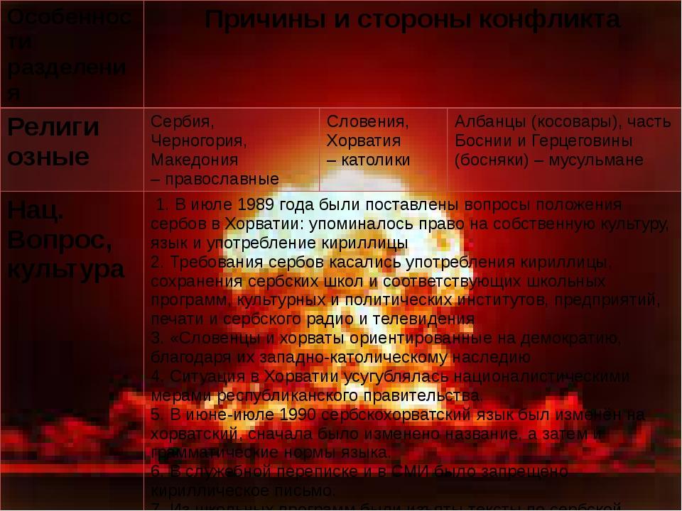 Особенности разделения Причиныи стороныконфликта Религи озные Сербия, Черного...