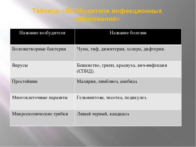 Таблица «ВОЗбудители инфекционных заболеваний» Название возбудителя Название...