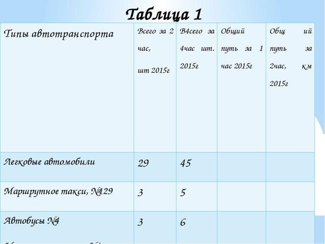 Таблица 1 Типы автотранспорта Всего за2 час, шт2015г В4сегоза4час шт.2015г Об...