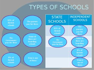 TYPES OF SCHOOLS 92% of British schools The parents pay for these Some of the
