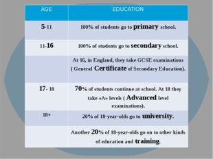 AGE EDUCATION 5-11 100% of students go toprimaryschool. 11-16 100% of student