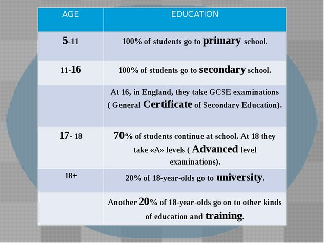 AGE EDUCATION 5-11 100% of students go toprimaryschool. 11-16 100% of student...