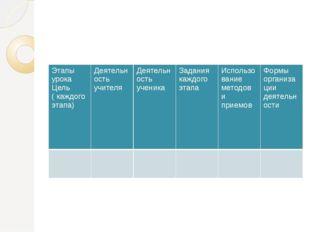 Этапы урока Цель (каждого этапа) Деятельность учителя Деятельность ученика За