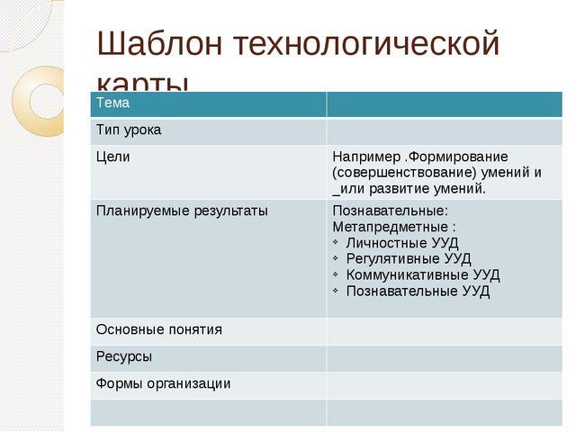 Шаблон технологической карты Тема Тип урока Цели Например .Формирование (сове...