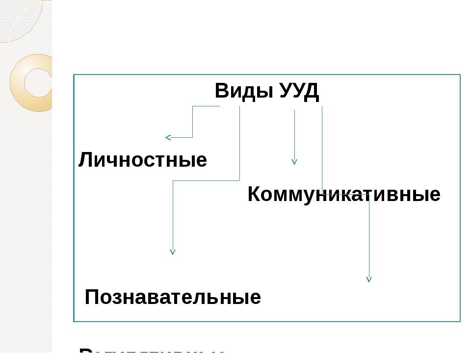 Виды УУД Личностные Коммуникативные Познавательные Регулятивные
