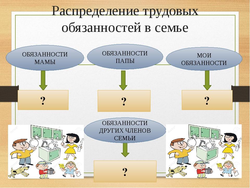 Схемы распределение обязанностей это