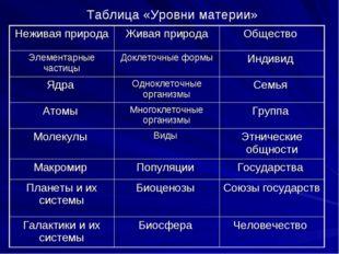 Таблица «Уровни материи» Неживая природаЖивая природаОбщество Элементарные