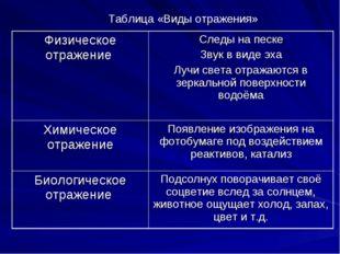 Таблица «Виды отражения» Физическое отражение Следы на песке Звук в виде эха