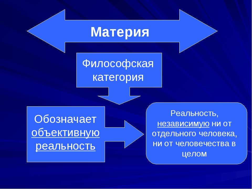 Материя Философская категория Обозначает объективную реальность Реальность, н...