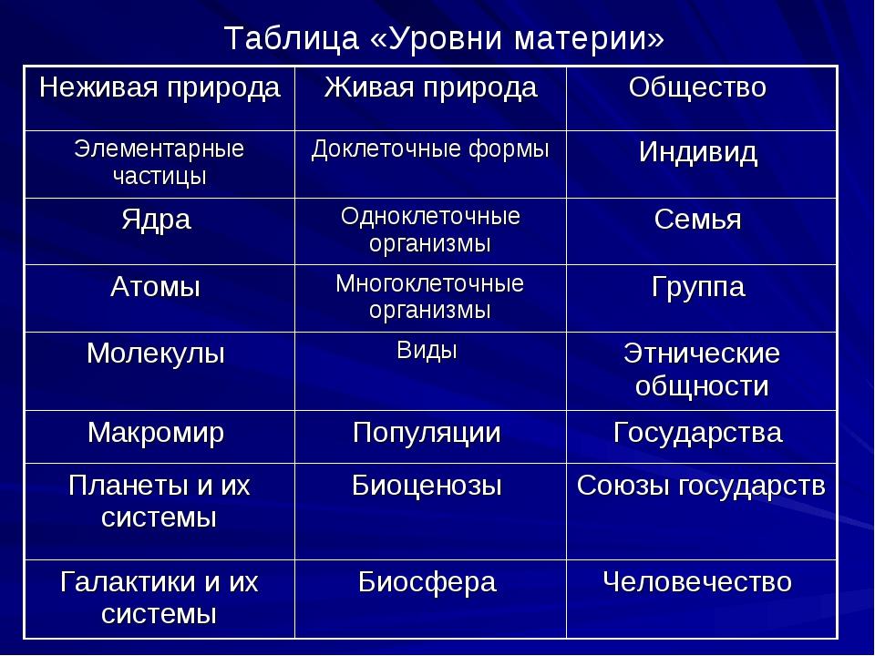 Таблица «Уровни материи» Неживая природаЖивая природаОбщество Элементарные...