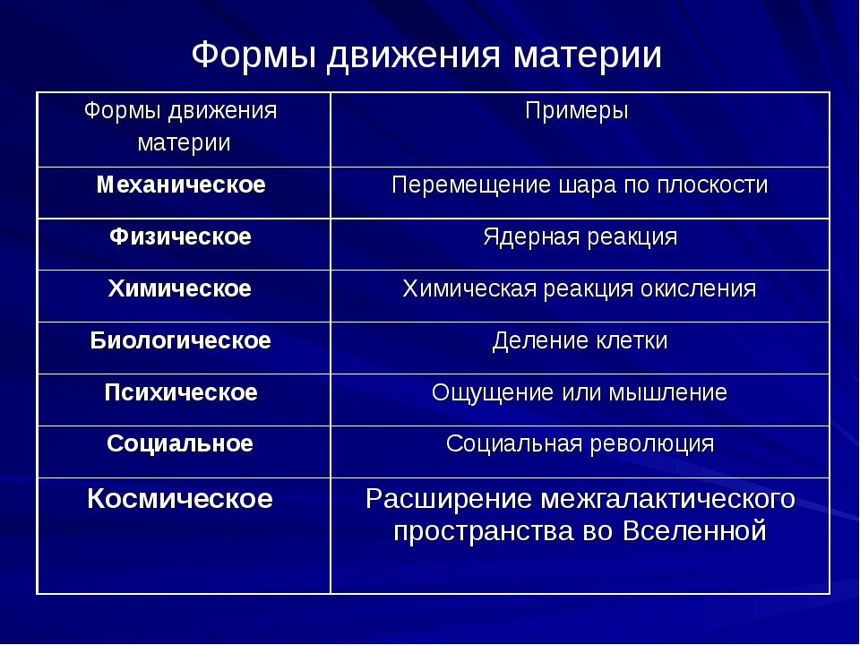 Формы движения материи Формы движения материиПримеры Механическое Перемещен...
