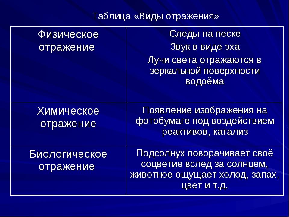 Таблица «Виды отражения» Физическое отражение Следы на песке Звук в виде эха...