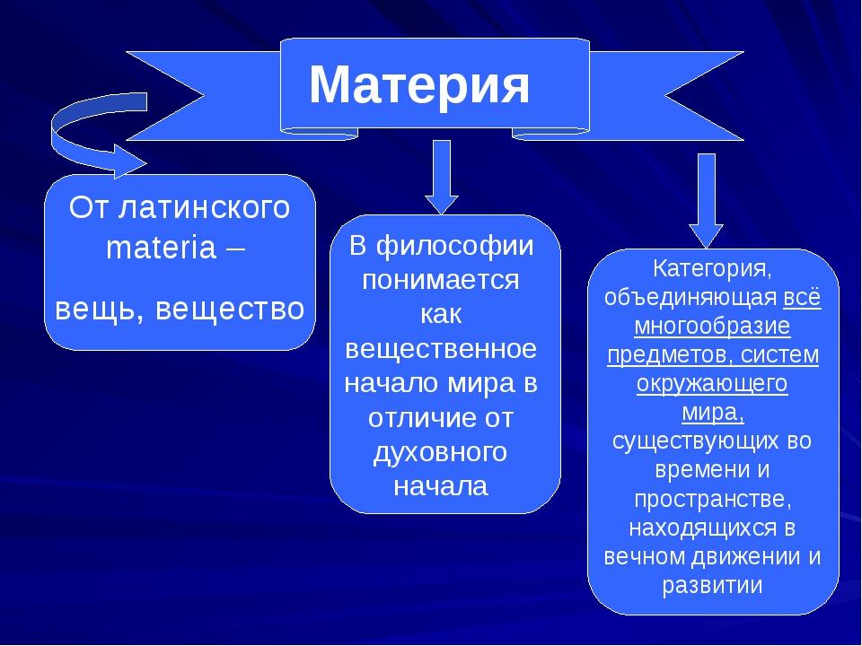 Материя От латинского materia – вещь, вещество В философии понимается как вещ...