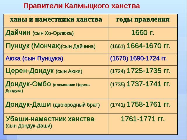 Правители Калмыцкого ханства