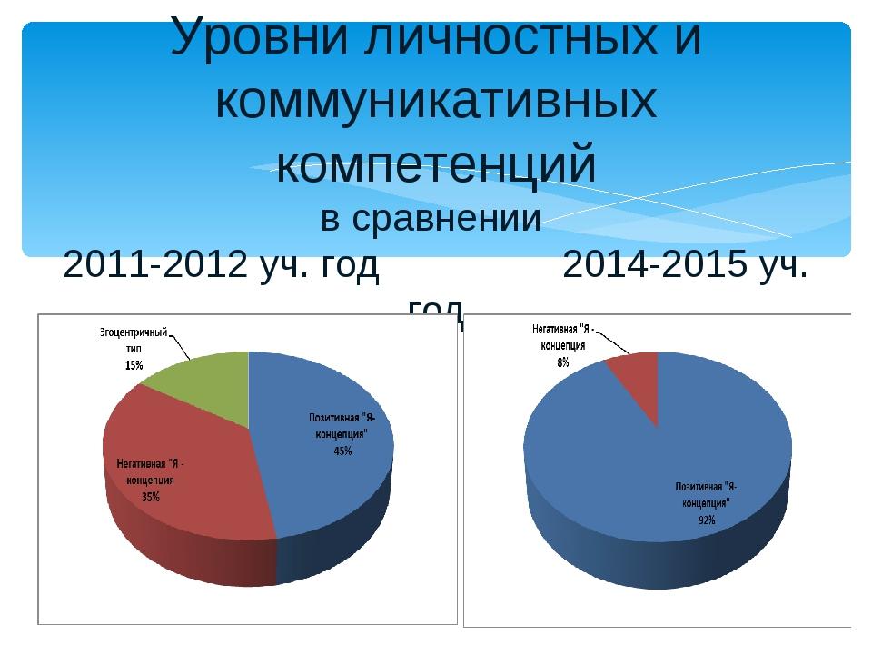 Уровни личностных и коммуникативных компетенций в сравнении 2011-2012 уч. год...