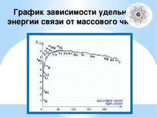 Термоядерные реакции – это ядерные реакции между легкими атомными ядрами, про