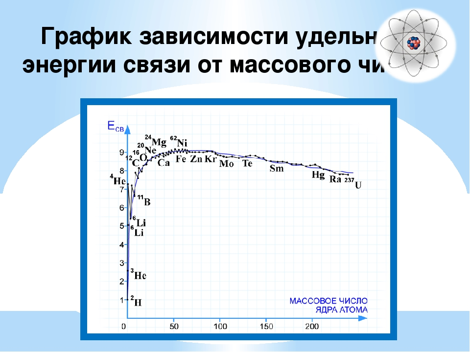 Термоядерные реакции – это ядерные реакции между легкими атомными ядрами, про...