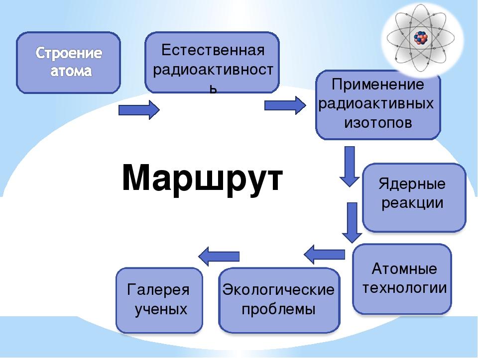 Маршрут Применение радиоактивных изотопов Естественная радиоактивность Ядерн...