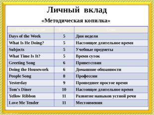 Личный вклад «Методическая копилка» Названиепесни Класс Тема Days of the Week