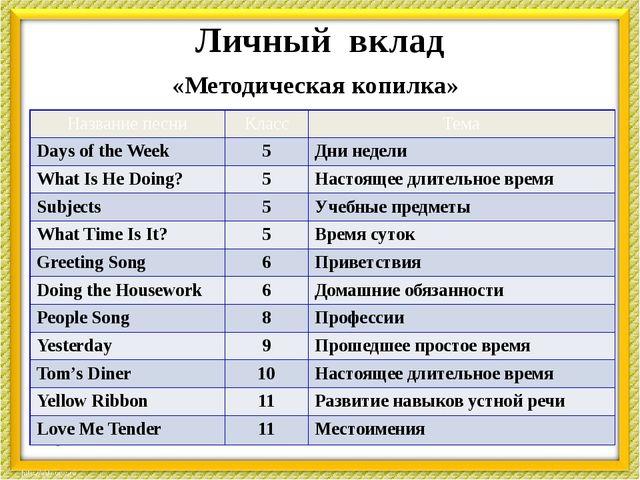 Личный вклад «Методическая копилка» Названиепесни Класс Тема Days of the Week...