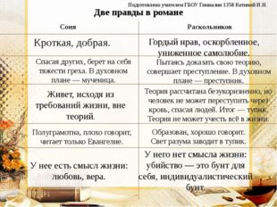 Две правды в романе Соня Раскольников Кроткая, добрая. Гордый нрав, оскорблен