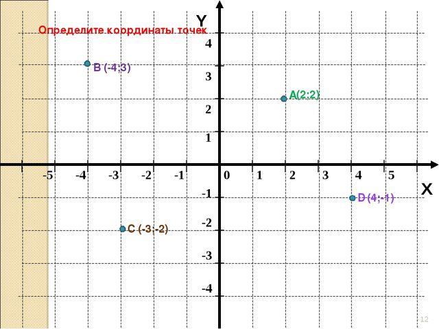* Y X Определите координаты точек А В C D (-4;3) (2;2) (4;-1) (-3;-2)