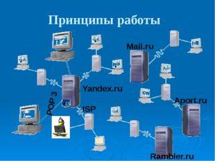 Принципы работы • Mail.ru Aport.ru Rambler.ru Yandex.ru POP 3 ISP • • Больши