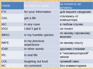 FWIW for what it`s worth за точность не ручаюсь FYI for your information для