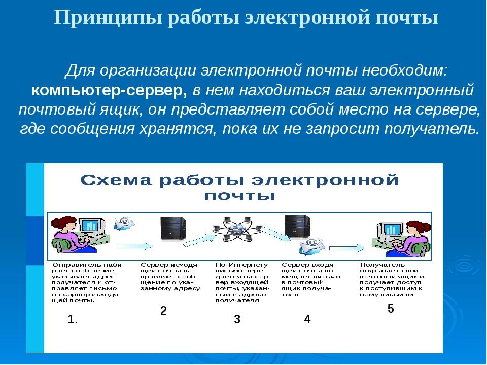 Принципы работы электронной почты Для организации электронной почты необходим...