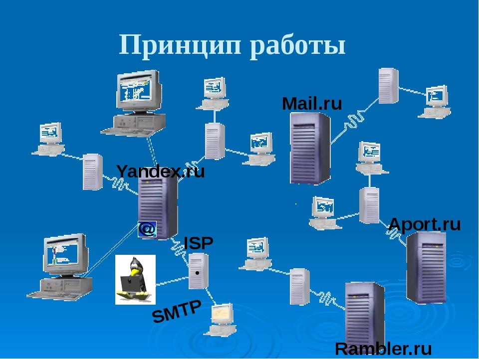 Принцип работы • • • Mail.ru Aport.ru Rambler.ru Yandex.ru SMTP ISP Большинс...