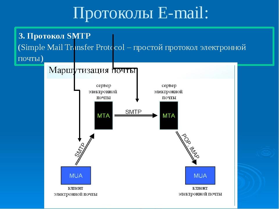 Протоколы E-mail: 3. Протокол SMTP (Simple Mail Transfer Protocol – простой п...