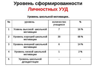 Уровень сформированности Личностных УУД Уровень школьной мотивации..
