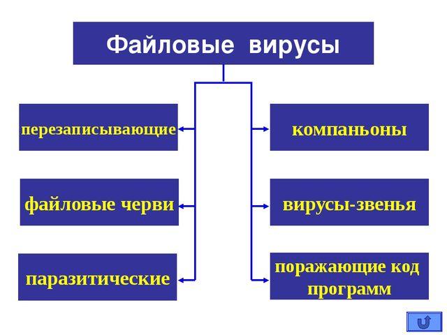 компаньоны Файловые вирусы перезаписывающие вирусы-звенья файловые черви пар...