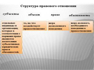 Структура правового отношения субъекты объект право обязанность отдельные инд
