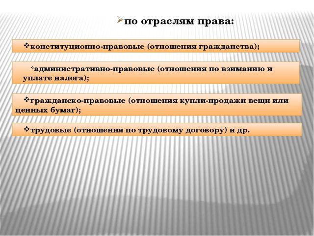 по отраслям права: конституционно-правовые (отношения гражданства); администр...