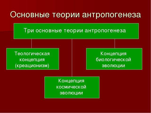 Основные теории антропогенеза Три основные теории антропогенеза Теологическая...