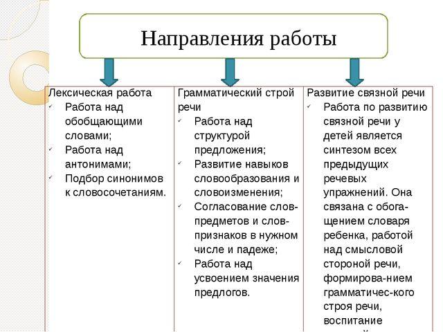 Направления работы Лексическая работа Работа над обобщающими словами; Работа...