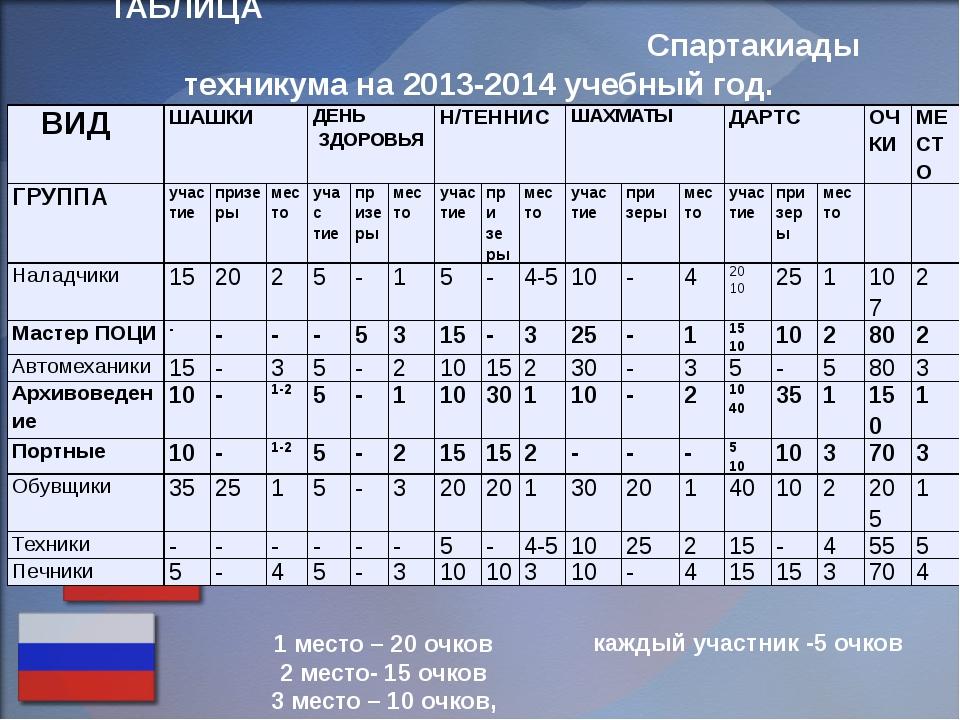 ТАБЛИЦА Спартакиады техникума на 2013-2014 учебный год. 1 место – 20 очков 2...