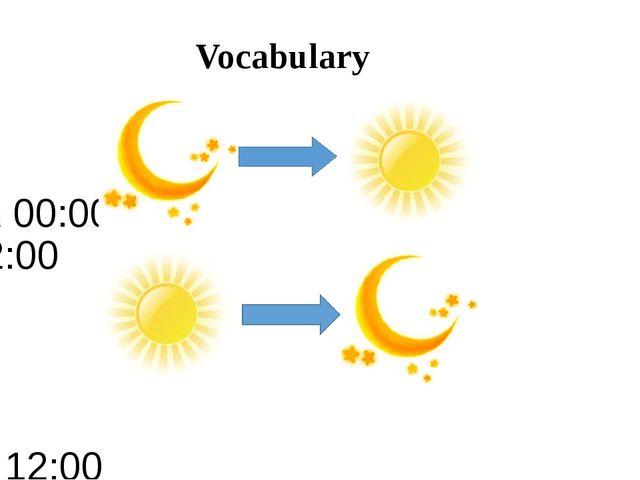 am 00:00 12:00 pm 12:00 00:00 Vocabulary