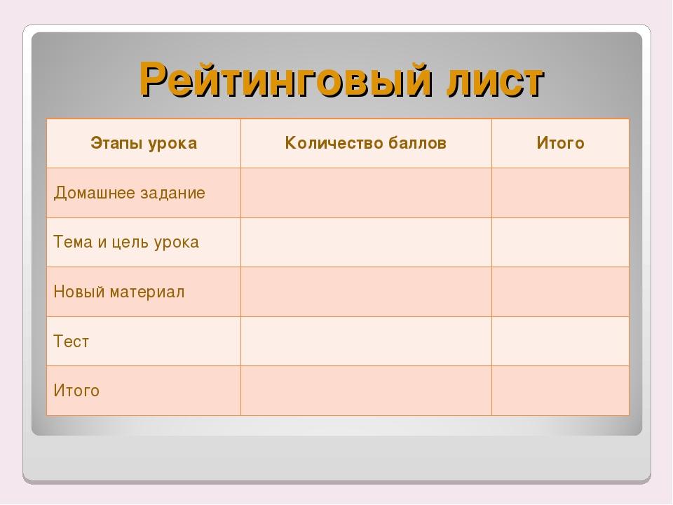 Рейтинговый лист Этапы урокаКоличество балловИтого Домашнее задание Тема...