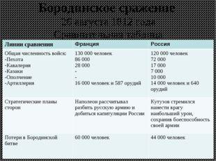 Бородинское сражение 26 августа 1812 года Сравнительная таблица Линии сравнен