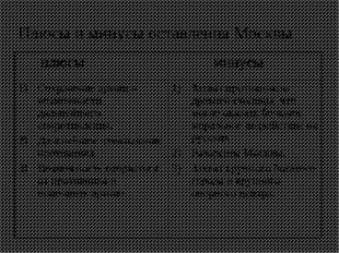 Плюсы и минусы оставления Москвы плюсы минусы Сохранение армии и возможности