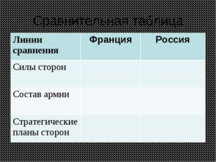 Сравнительная таблица Линии сравненияФранцияРоссия Силы сторон Состав арм