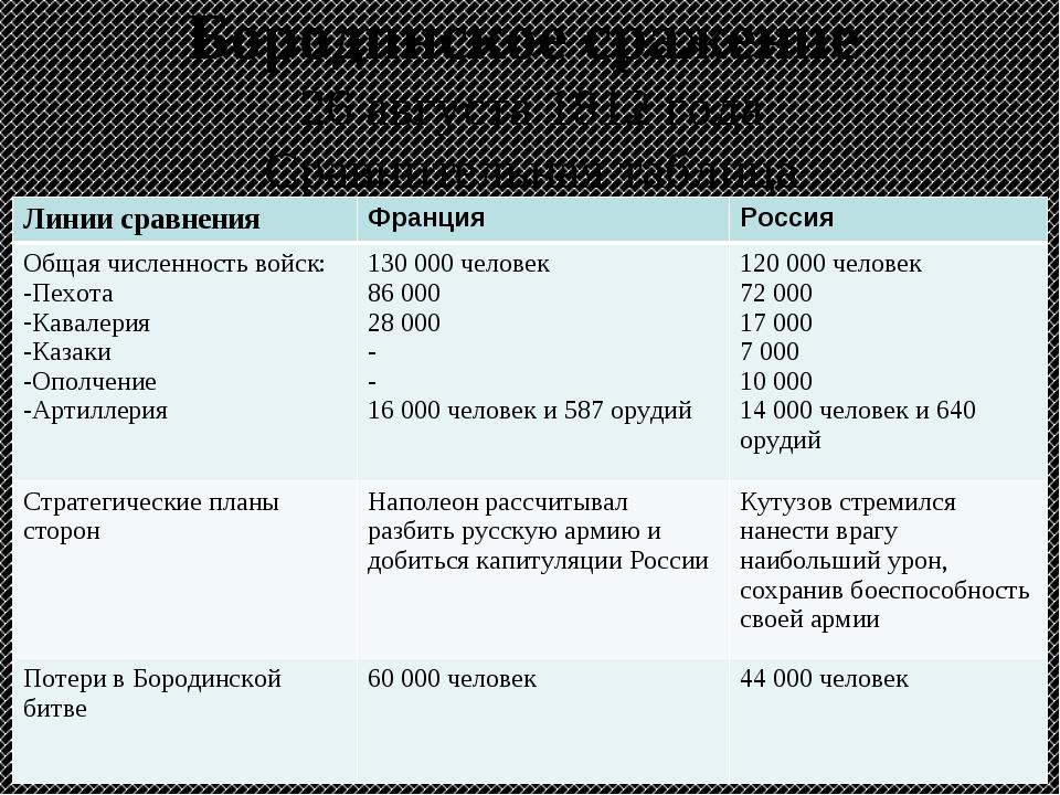 Бородинское сражение 26 августа 1812 года Сравнительная таблица Линии сравнен...